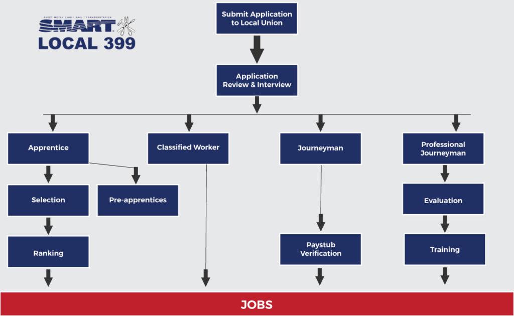smart_flo_chart